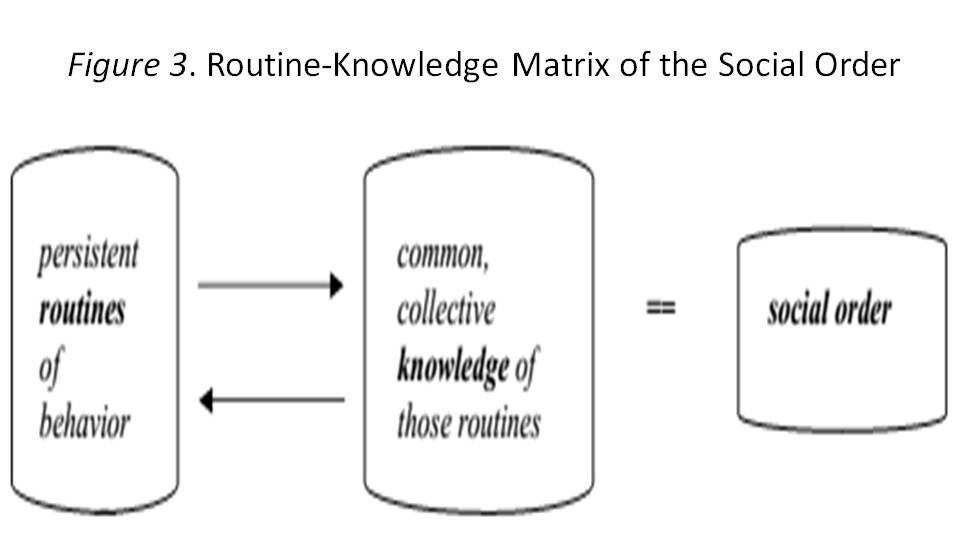 knowledge-routine